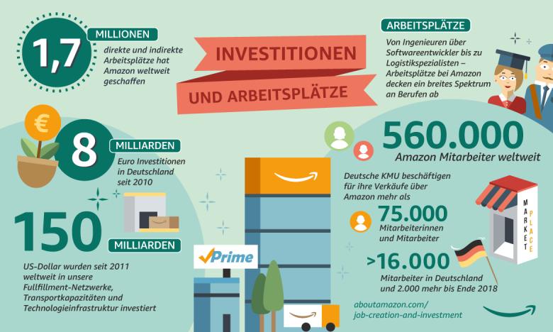 Amazons Investitionen und Arbeitsplätze 2017