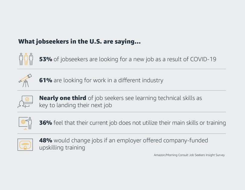 What jobseekers are saying around the U.S....