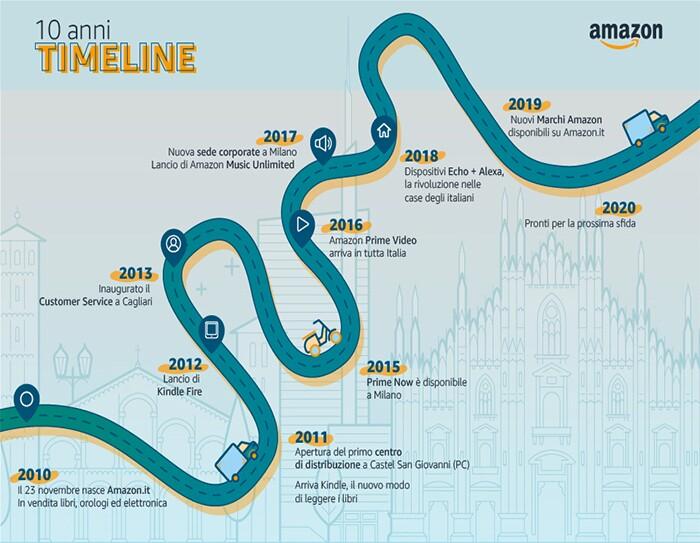 Infografica: una timeline di Amazon in Italia dal 2010 al 2020