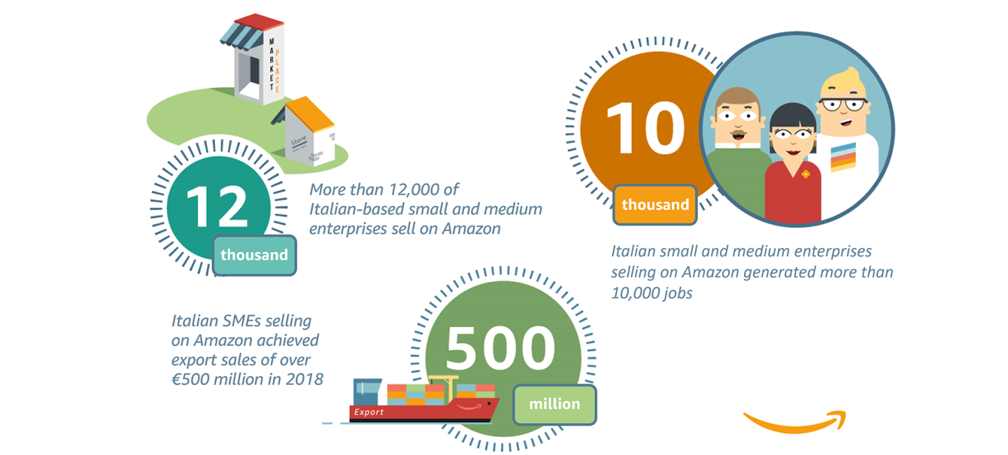 Italian Small and Medium Enterprises Selling on Amazon are 12,000 and Delivered Export Sales Over €500 Million in 2018