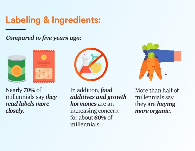 Compared to five years ago, nearly 70% say they read labels more closely. More than half say they're buying more organic. 60% are concerned about food additives and growth hormones.