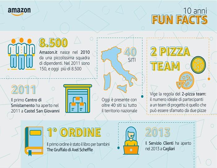 Infografica con fun facts su 10 anni di Amazon in Italia
