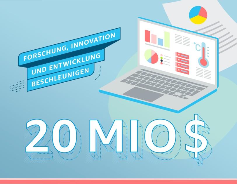 Grafik, Forschung, Innovation, Entwicklung, Investition: 20 Mio Euro