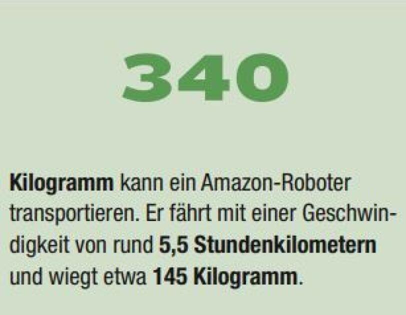 Eine in grün gefärbte Illustration enthält folgenden Text: 340 Kilogramm kan ein Amazon Roboter transportieren. Er fährt mit einer Geschwindigkeit von rund 5,5 Stundenkilometern und wiegt etwa 145 Kilogramm.