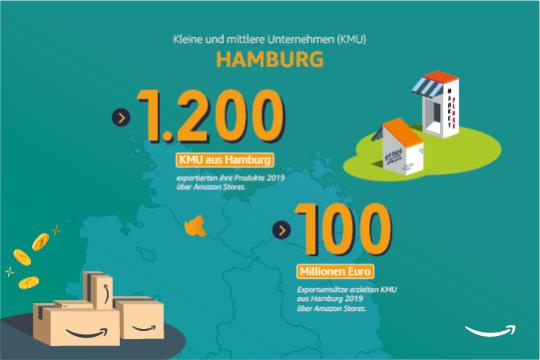 Kleine und mittlere Unternehmen in Hamburg.