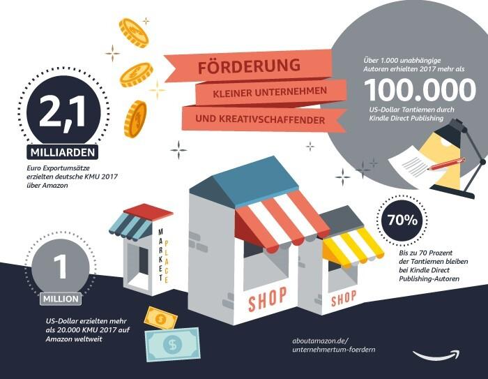 Amazon in Zahlen: Amazon Gemeinsam, Career Choice, Förderung von KMU, Investitionen und Arbeitsplätze, Nachhaltigkeit