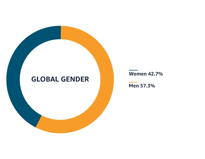 Amazon global gender graphic
