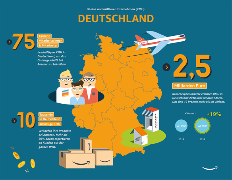 Zahlen zum Export kleiner und mittlerer Unternehmen in Deutschland.
