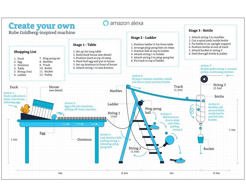 Rube Goldberg-inspired machine blueprint