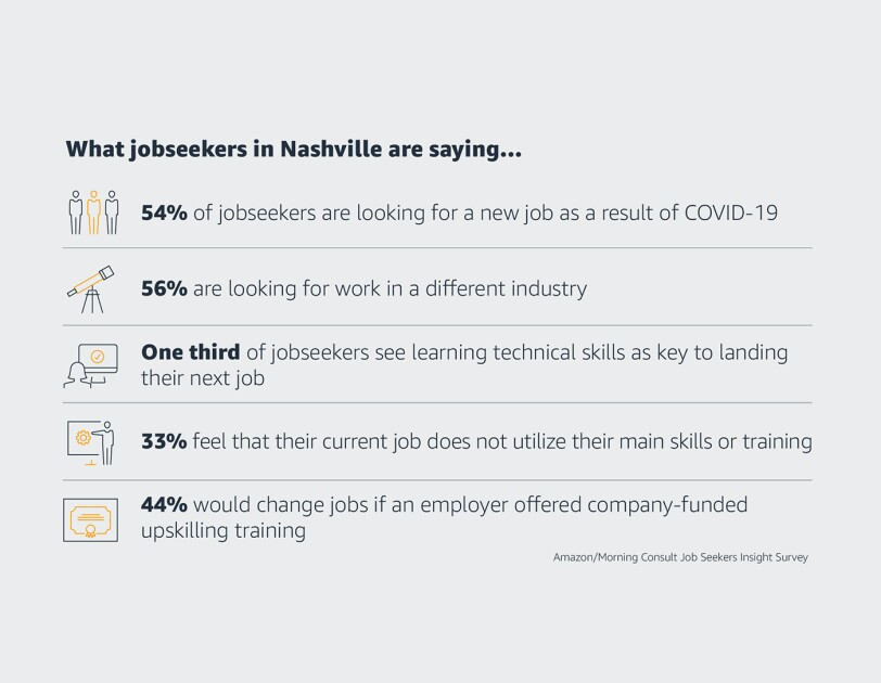 What jobseekers in Nashville are saying...