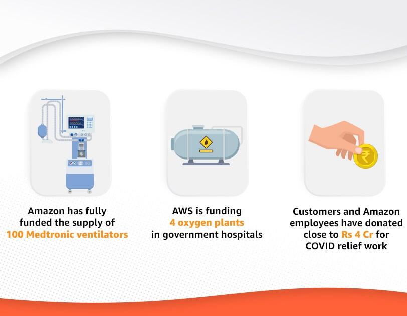 Infographic of Amazon India COVID relief work