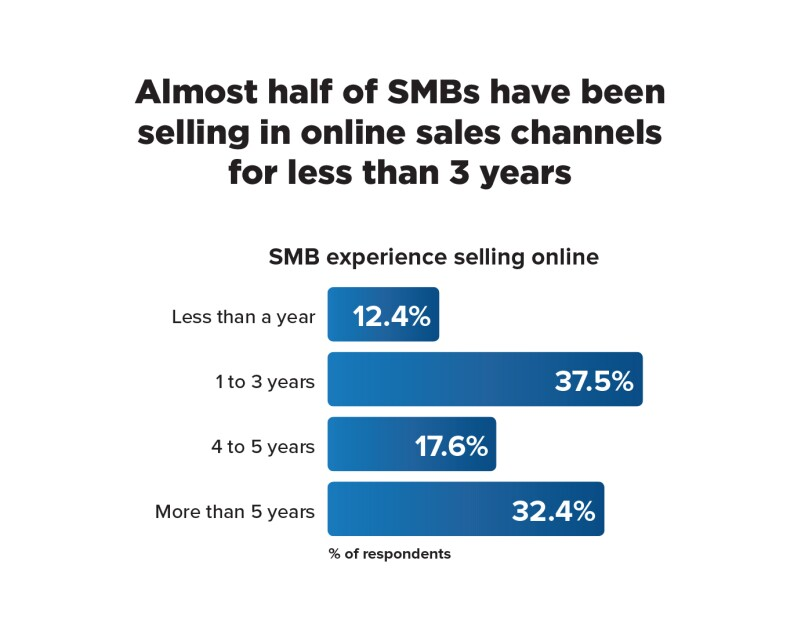 "Infographic that says ""Almost half of SMBs have been selling in online sales channels for less than 3 years"""