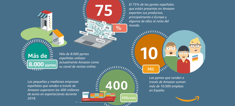 Los números de pequeñas y medianas empresas españolas en Amazon